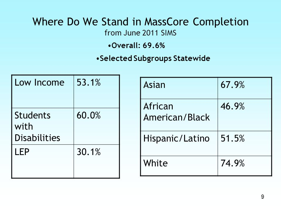 9 Where Do We Stand in MassCore Completion from June 2011 SIMS Selected Subgroups Statewide Low Income53.1% Students with Disabilities 60.0% LEP30.1% Asian67.9% African American/Black 46.9% Hispanic/Latino51.5% White74.9% Overall: 69.6%