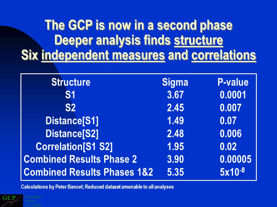 Roger Nelson Utrecht II Oct 15 2008 The GCP is now in a second phase Deeper analysis finds structure Six independent measures and correlations The GCP