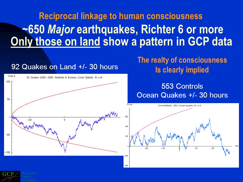 Roger Nelson Utrecht II Oct 15 2008 ~650 Major earthquakes, Richter 6 or more Only those on land show a pattern in GCP data 553 Controls Ocean Quakes