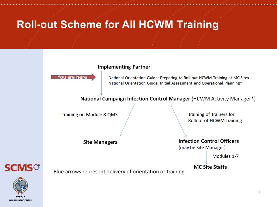 PEPFAR Implementing Partner Resource #4: Trainers' Guide The Trainer's Guide is a companion to the HCWM training modules.