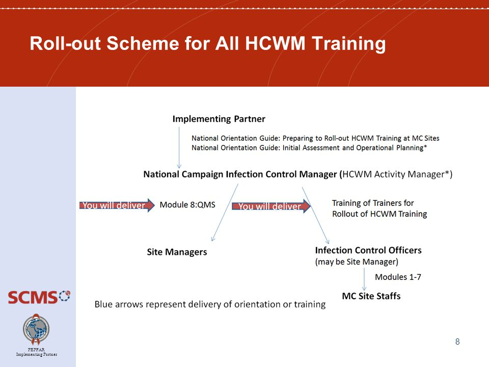 PEPFAR Implementing Partner Train the Trainers: Modeling How to Train on the Modules When preparing the Infection Control Officers for delivering HCWM Training at the MC sites: First, introduce them to the Trainers' Guide so that they may follow along as you train.