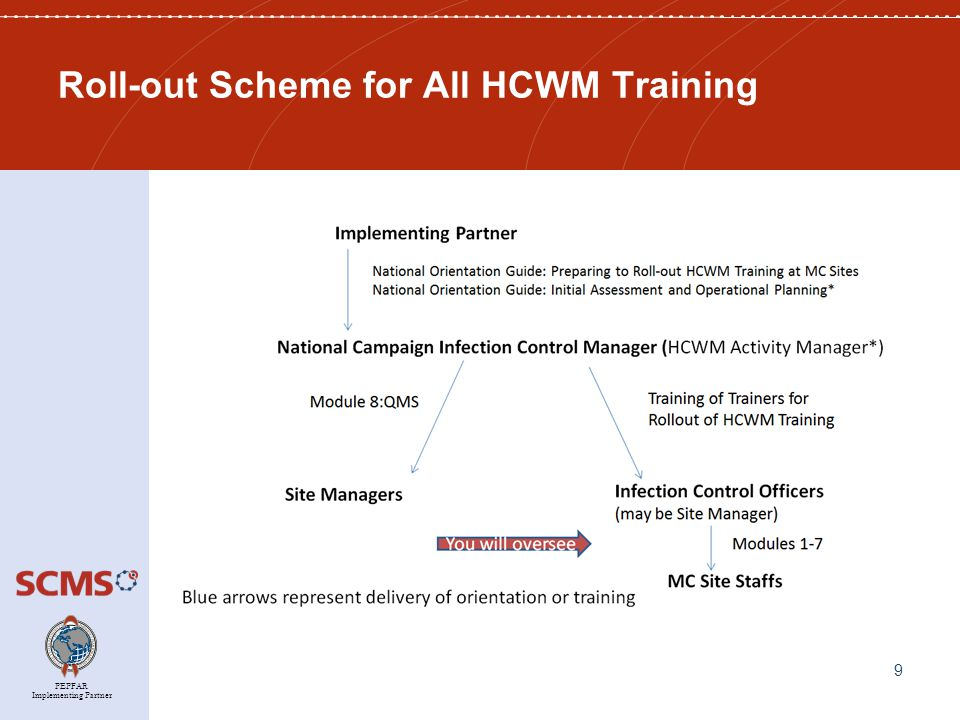 PEPFAR Implementing Partner Total Time Investment for YOU to Train Infection Control Officers & Site Managers Training you will deliver Minimum Classroom Hours Required Train the Trainer sessions: Preparing Infection Control Officers to Train MC Site Staff (Modules 1-7 and Review of Trainers' Guide) 17* Training to Prepare Site Managers to Manage the Site's Quality Management System (QMS) (Module 8:QMS) 3 Total Minimum Classroom Hours Required 20 10 * Add an additional hour per participant to allow the participants to practice their training delivery skills.