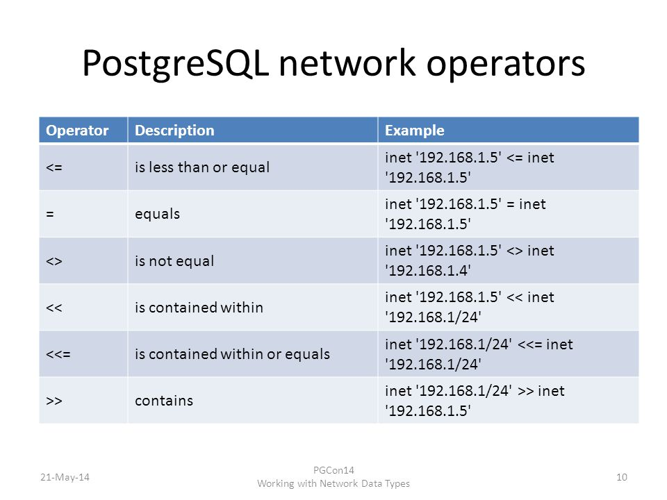 PostgreSQL network operators 21-May-14 PGCon14 Working with Network Data Types 10 OperatorDescriptionExample <=is less than or equal inet 192.168.1.5 <= inet 192.168.1.5 =equals inet 192.168.1.5 = inet 192.168.1.5 <>is not equal inet 192.168.1.5 <> inet 192.168.1.4 <<is contained within inet 192.168.1.5 << inet 192.168.1/24 <<=is contained within or equals inet 192.168.1/24 <<= inet 192.168.1/24 >>contains inet 192.168.1/24 >> inet 192.168.1.5