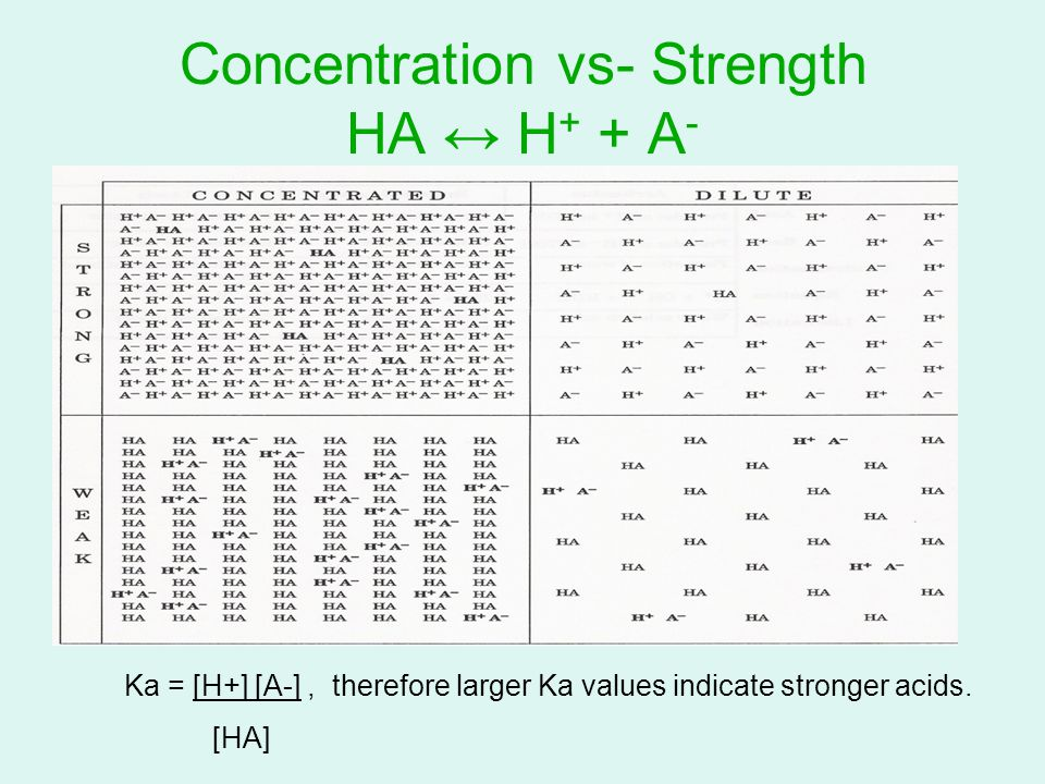 Concentration vs- Strength HA ↔ H + + A - Ka = [H+] [A-], therefore larger Ka values indicate stronger acids.
