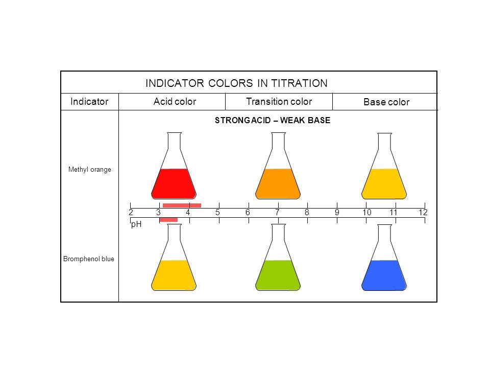 2 3 4 5 6 7 8 9 10 11 12 Indicator Acid color Transition color Base color Methyl orange Bromphenol blue STRONG ACID – WEAK BASE pH INDICATOR COLORS IN