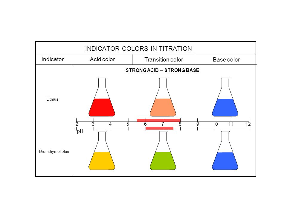 Indicator Acid color Transition color Base color Litmus Bromthymol blue STRONG ACID – STRONG BASE pH 2 3 4 5 6 7 8 9 10 11 12 INDICATOR COLORS IN TITR