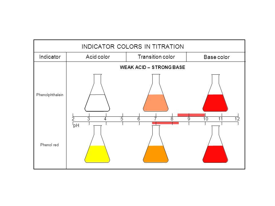2 3 4 5 6 7 8 9 10 11 12 Indicator Acid color Transition color Base color Methyl orange Bromphenol blue STRONG ACID – WEAK BASE pH INDICATOR COLORS IN TITRATION