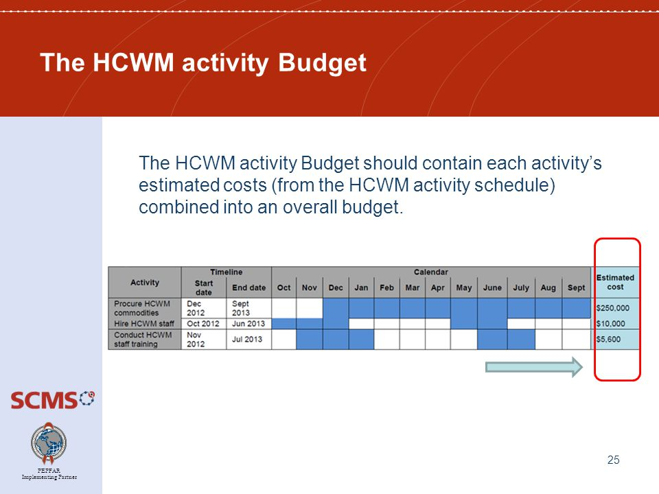 PEPFAR Implementing Partner The HCWM activity Budget The HCWM activity Budget should contain each activity's estimated costs (from the HCWM activity schedule) combined into an overall budget.