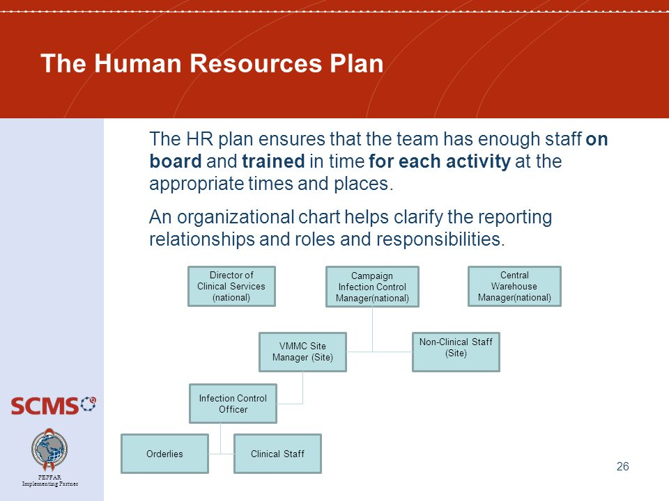 PEPFAR Implementing Partner The Human Resources Plan The HR plan ensures that the team has enough staff on board and trained in time for each activity at the appropriate times and places.