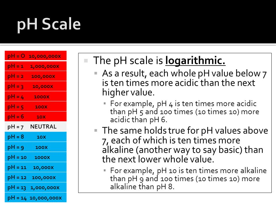  The pH scale is logarithmic.  As a result, each whole pH value below 7 is ten times more acidic than the next higher value. ▪ For example, pH 4 is