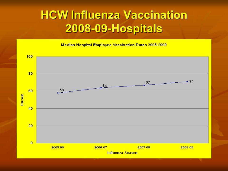 HCW Influenza Vaccination 2008-09-Hospitals