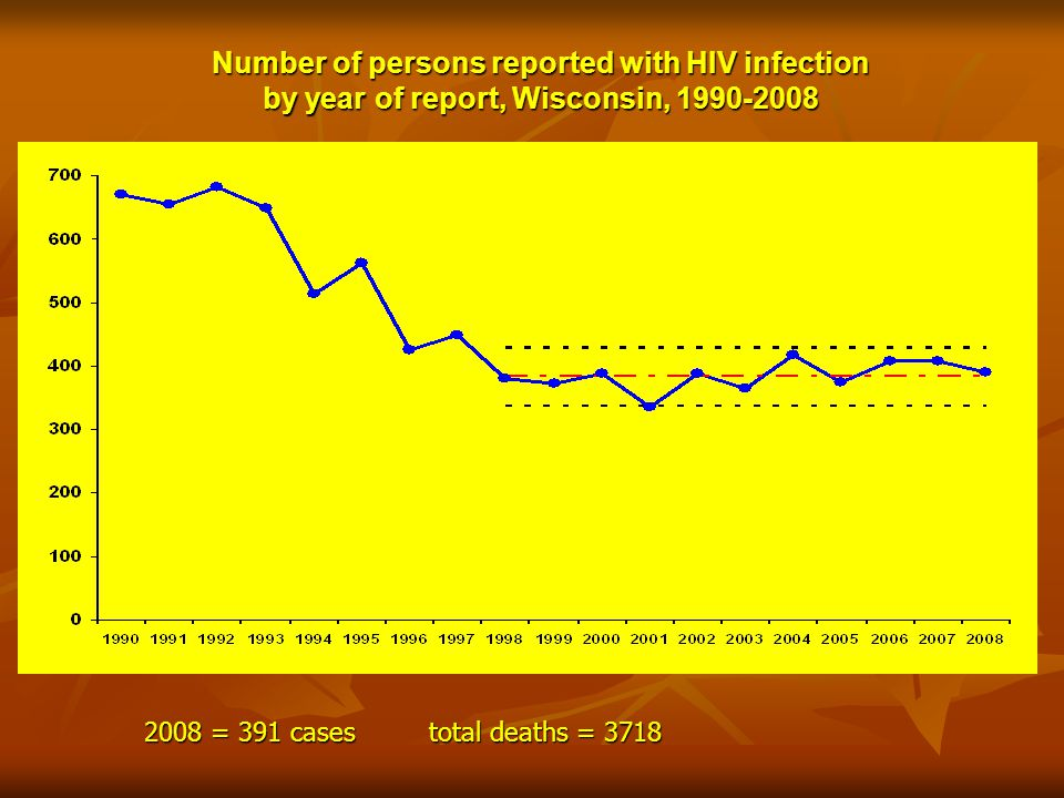 Number of persons reported with HIV infection by year of report, Wisconsin, 1990-2008 1998-2008: Average cases per year = 384 95% confidence interval: 338-430 cases per year 2008 = 391 cases total deaths = 3718