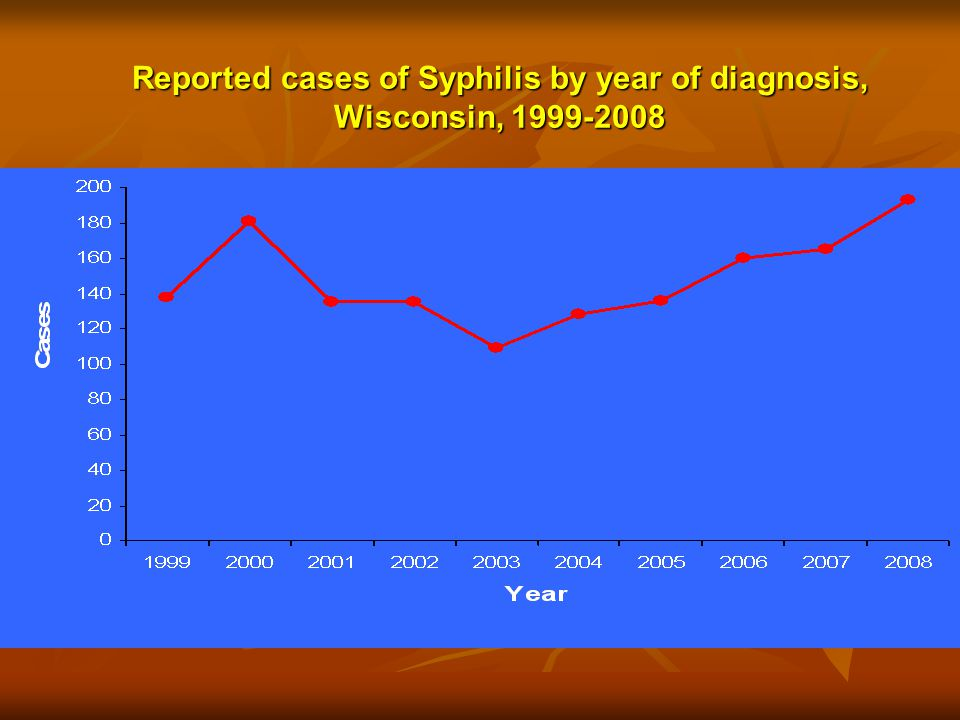 Reported cases of Syphilis by year of diagnosis, Wisconsin, 1999-2008