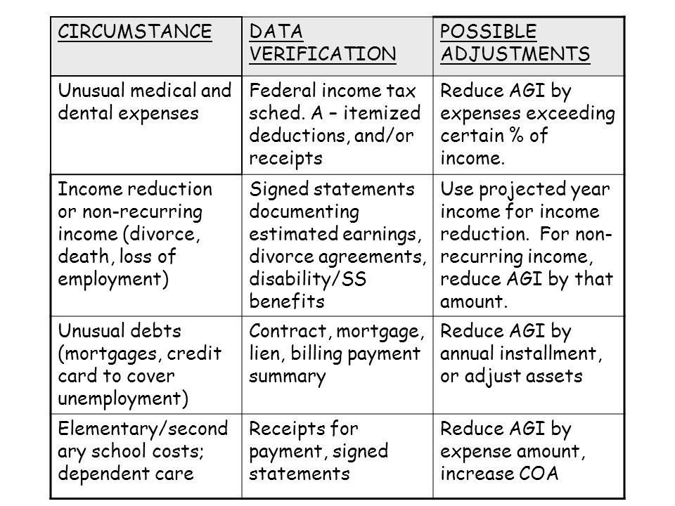 CIRCUMSTANCEDATA VERIFICATION POSSIBLE ADJUSTMENTS Unusual medical and dental expenses Federal income tax sched.
