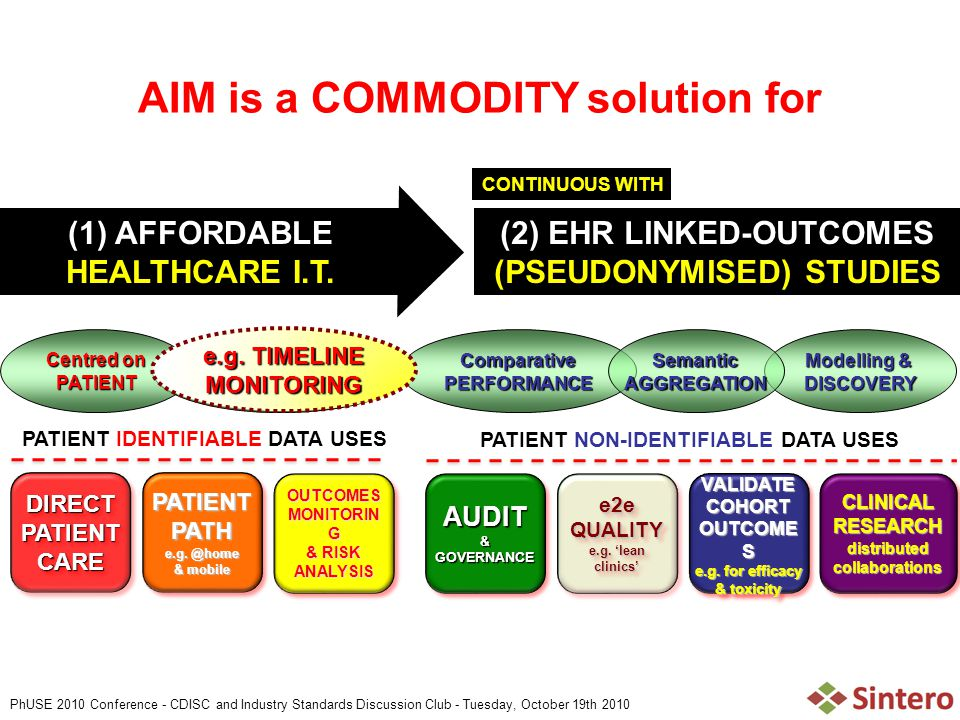 PhUSE 2010 Conference - CDISC and Industry Standards Discussion Club - Tuesday, October 19th 2010 AIM is a COMMODITY solution for (1) AFFORDABLE HEALTHCARE I.T.