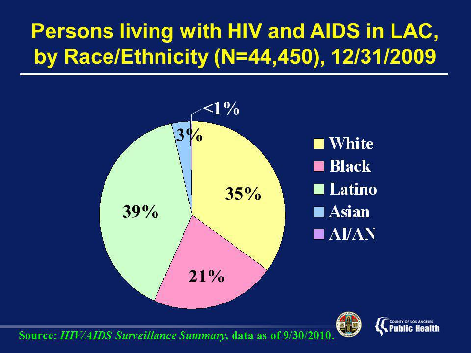 Persons living with HIV and AIDS in LAC, by Race/Ethnicity (N=44,450), 12/31/2009 21% 35% 3% 39% <1% Source: HIV/AIDS Surveillance Summary, data as of 9/30/2010.
