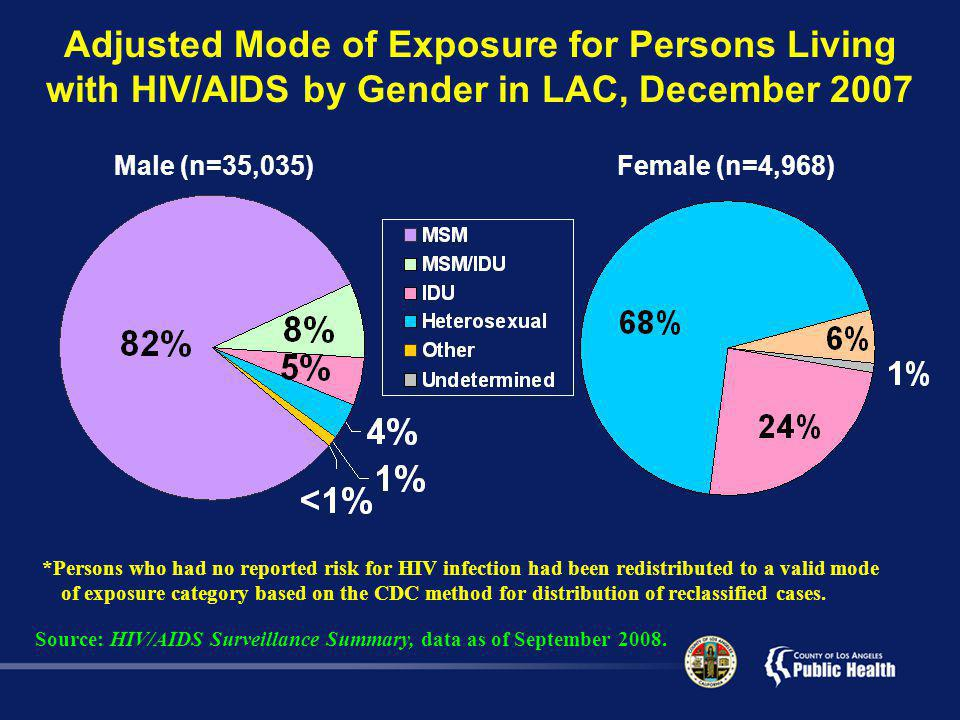Male (n=35,035) Female (n=4,968) *Persons who had no reported risk for HIV infection had been redistributed to a valid mode of exposure category based on the CDC method for distribution of reclassified cases.