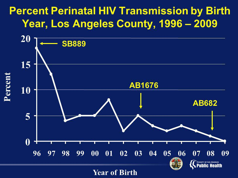 Percent Perinatal HIV Transmission by Birth Year, Los Angeles County, 1996 – 2009 Year of Birth Percent 0 5 10 15 20 9697989900010203040506070809 SB889 AB1676 AB682