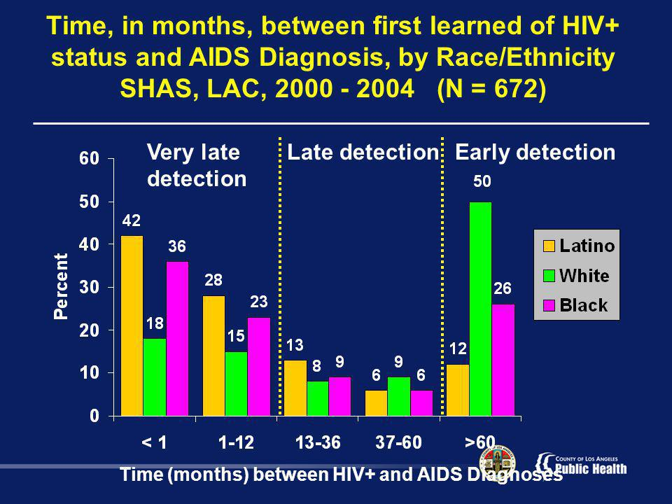 Time, in months, between first learned of HIV+ status and AIDS Diagnosis, by Race/Ethnicity SHAS, LAC, 2000 - 2004 (N = 672) Time (months) between HIV+ and AIDS Diagnoses Early detectionLate detectionVery late detection