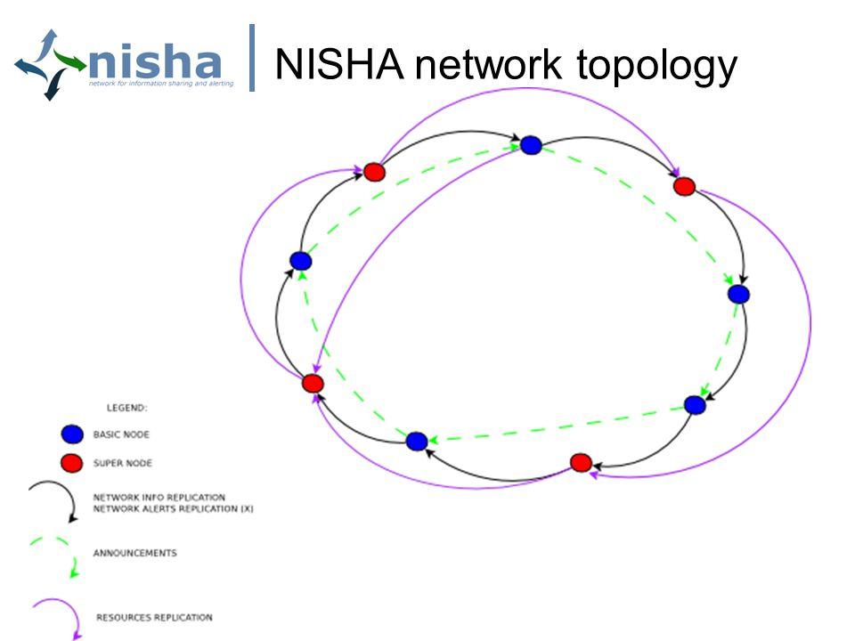 NISHA network topology