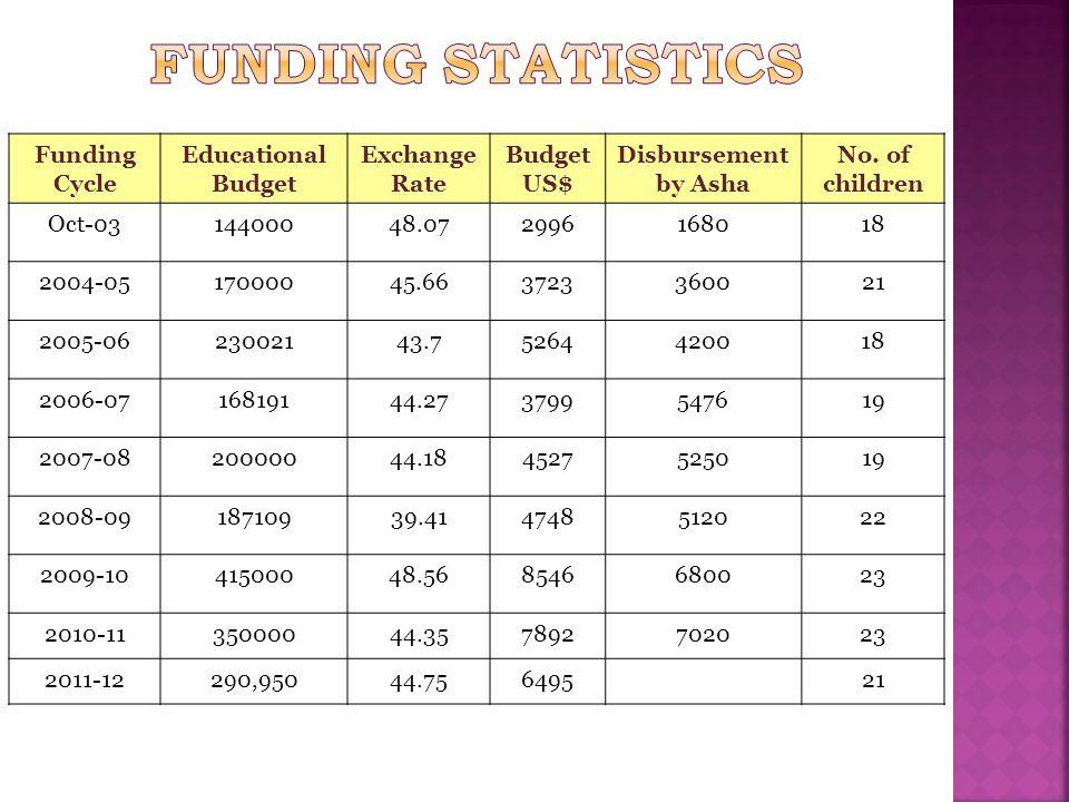 Prasanna Jyothi - A unit of Prasanna Trust 2010-11 2011-12 Estimate 2010-11 2011-12 Estimate Income Revised EstimateProvisional ActualsI HalfII HalfTotalExpensesRevised Estimate Provisional ActualsI HalfII HalfTotal Rs.