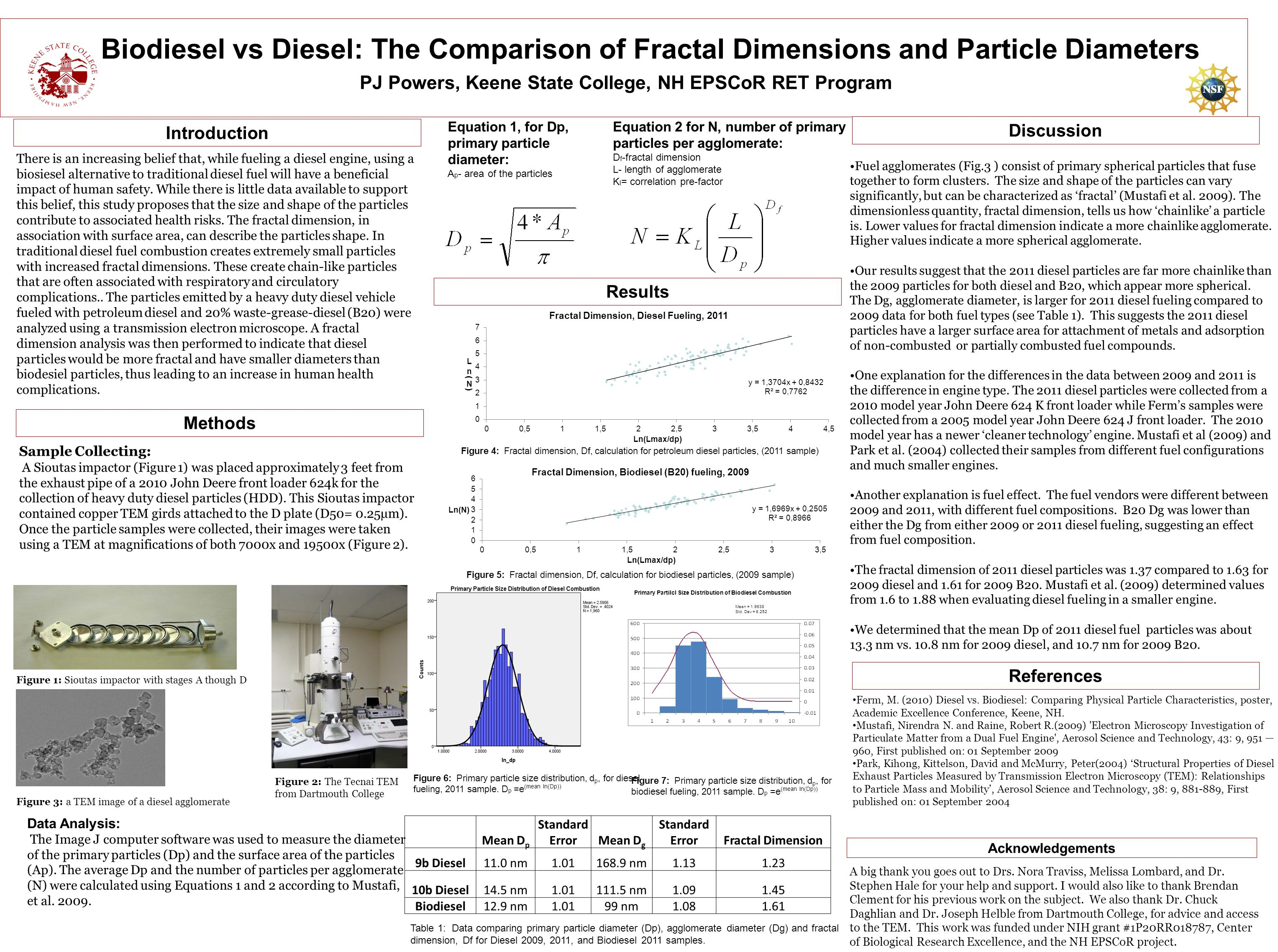 Biodiesel vs Diesel: The Comparison of Fractal Dimensions and Particle Diameters PJ Powers, Keene State College, NH EPSCoR RET Program There is an increasing belief that, while fueling a diesel engine, using a biosiesel alternative to traditional diesel fuel will have a beneficial impact of human safety.