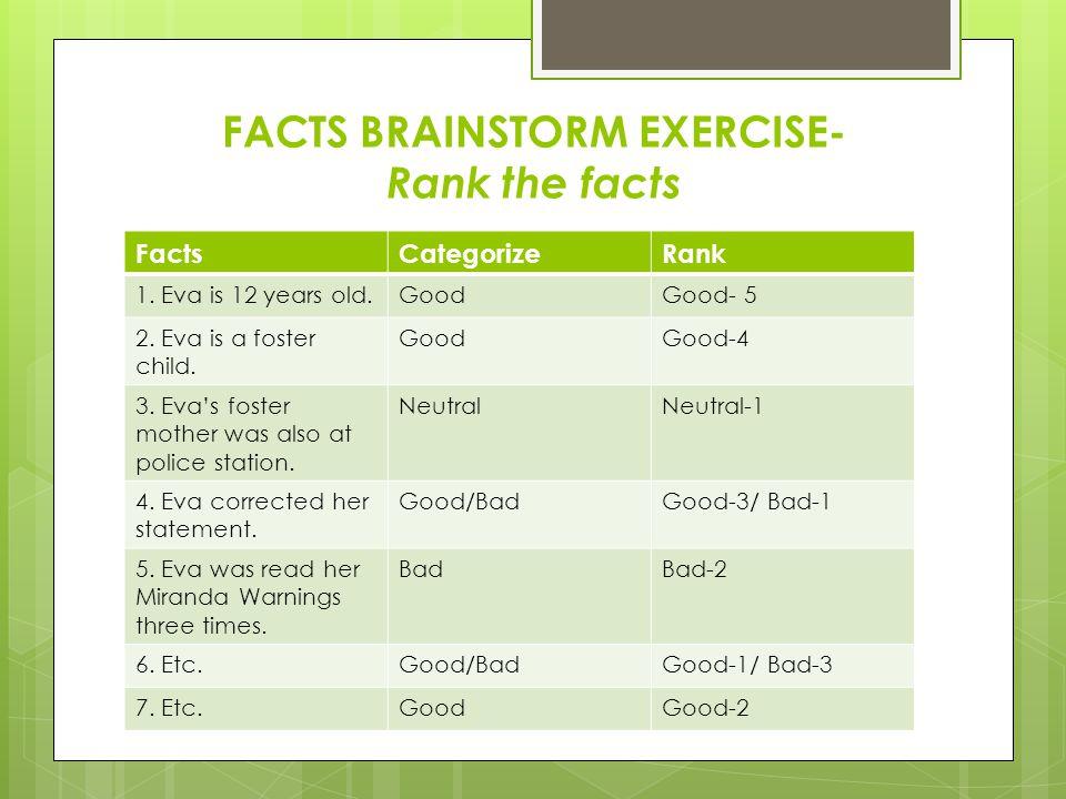 FACTS BRAINSTORM EXERCISE- Rank the facts FactsCategorizeRank 1. Eva is 12 years old.GoodGood- 5 2. Eva is a foster child. GoodGood-4 3. Eva's foster