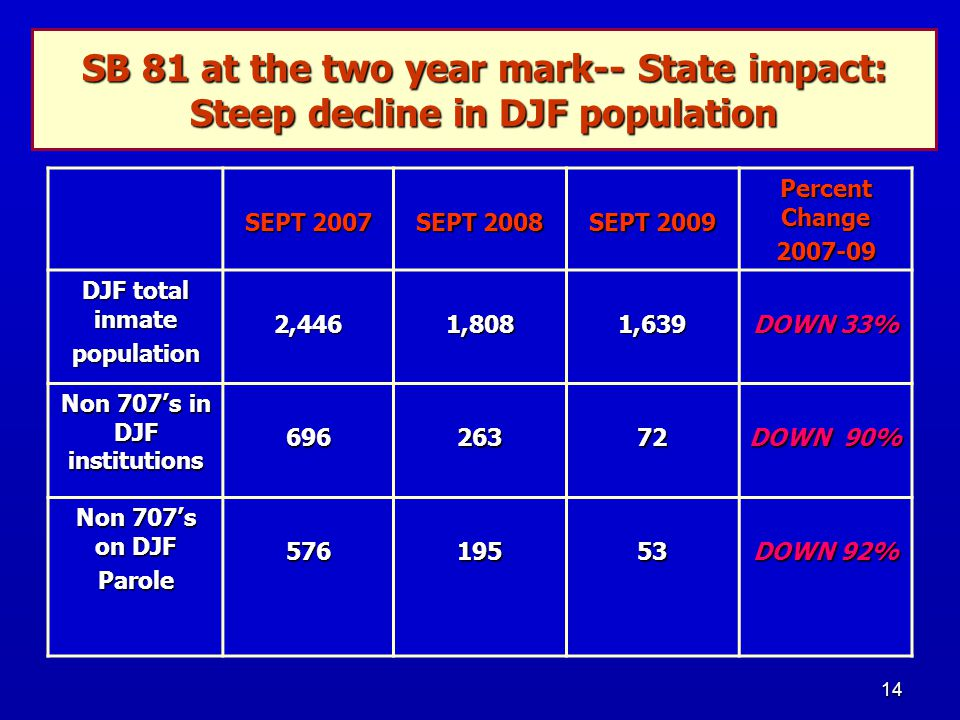 14 SB 81 at the two year mark-- State impact: Steep decline in DJF population SEPT 2007 SEPT 2008 SEPT 2009 Percent Change 2007-09 DJF total inmate population2,4461,8081,639 DOWN 33% Non 707's in DJF institutions 69626372 DOWN 90% Non 707's on DJF Parole57619553 DOWN 92%