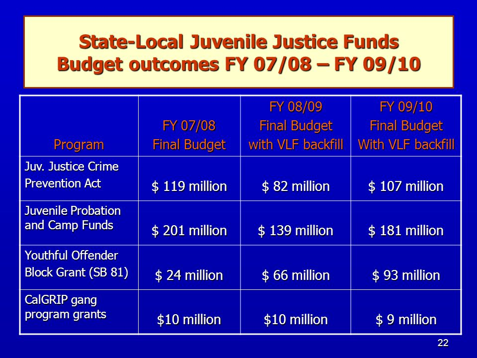 22 State-Local Juvenile Justice Funds Budget outcomes FY 07/08 – FY 09/10 Program FY 07/08 Final Budget FY 08/09 Final Budget with VLF backfill FY 09/10 Final Budget With VLF backfill Juv.