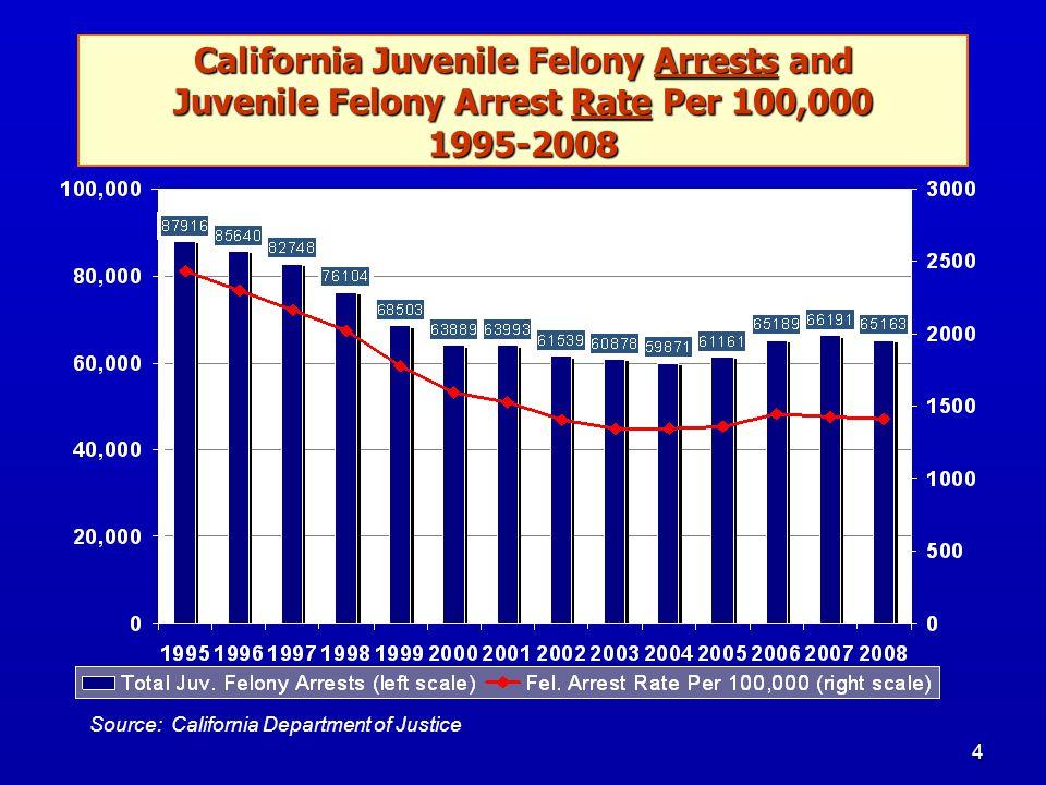 4 Source: California Department of Justice California Juvenile Felony Arrests and Juvenile Felony Arrest Rate Per 100,000 1995-2008