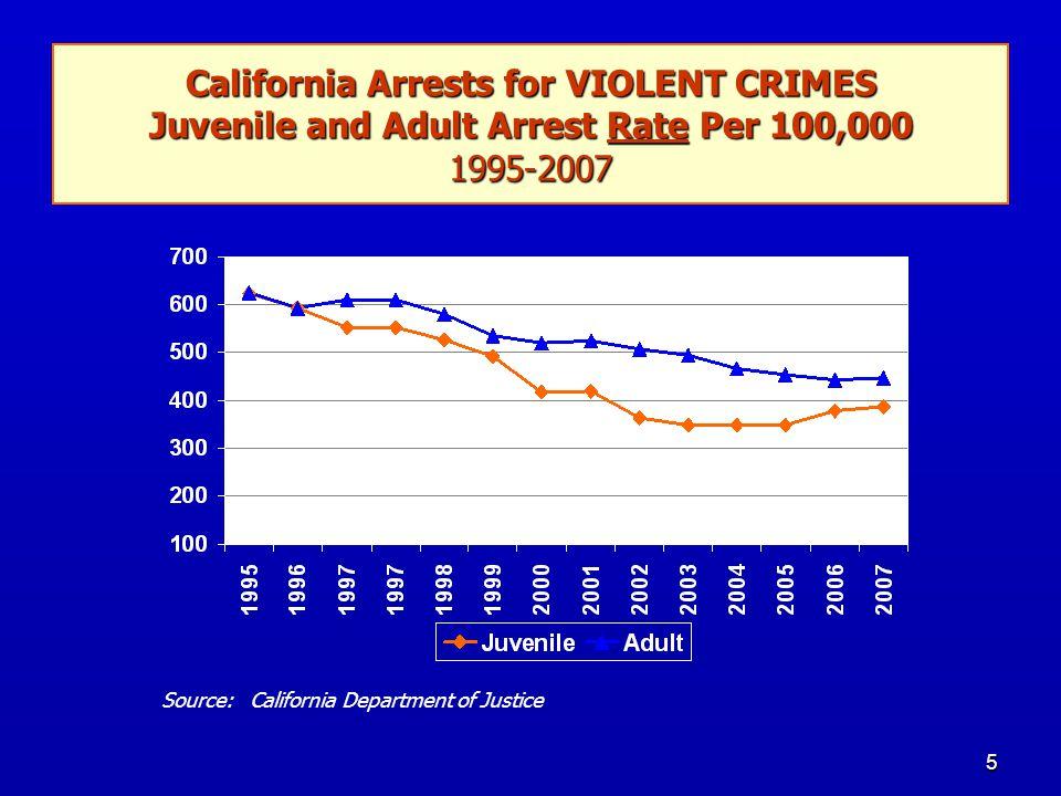 5 California Arrests for VIOLENT CRIMES Juvenile and Adult Arrest Rate Per 100,000 1995-2007 Source: California Department of Justice
