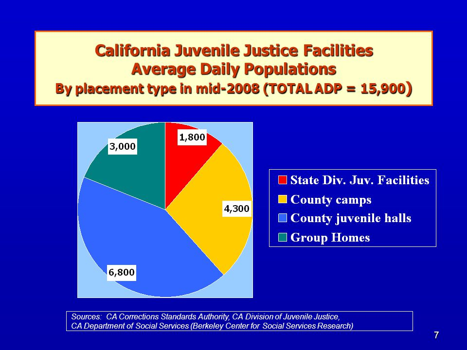 7 California Juvenile Justice Facilities Average Daily Populations By placement type in mid-2008 (TOTAL ADP = 15,900 ) Sources: CA Corrections Standards Authority, CA Division of Juvenile Justice, CA Department of Social Services (Berkeley Center for Social Services Research)