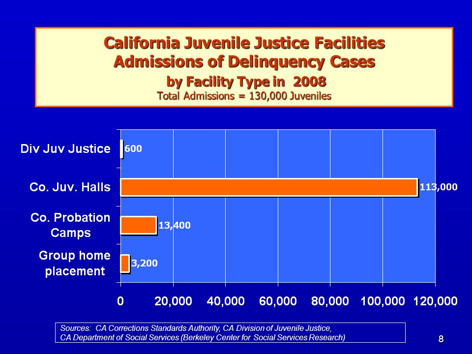 8 California Juvenile Justice Facilities Admissions of Delinquency Cases by Facility Type in 2008 Total Admissions = 130,000 Juveniles Sources: CA Cor