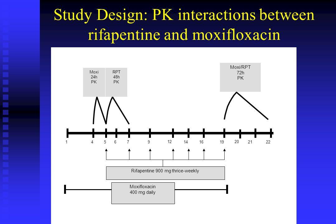 1456719 20 2122914 12 16 Rifapentine 900 mg thrice-weekly Moxi 24h PK RPT 48h PK Moxi/RPT 72h PK Moxifloxacin 400 mg daily Study Design: PK interactions between rifapentine and moxifloxacin