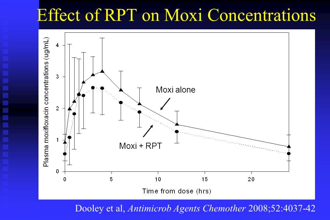 Effect of RPT on Moxi Concentrations Dooley et al, Antimicrob Agents Chemother 2008;52:4037-42 Moxi alone Moxi + RPT