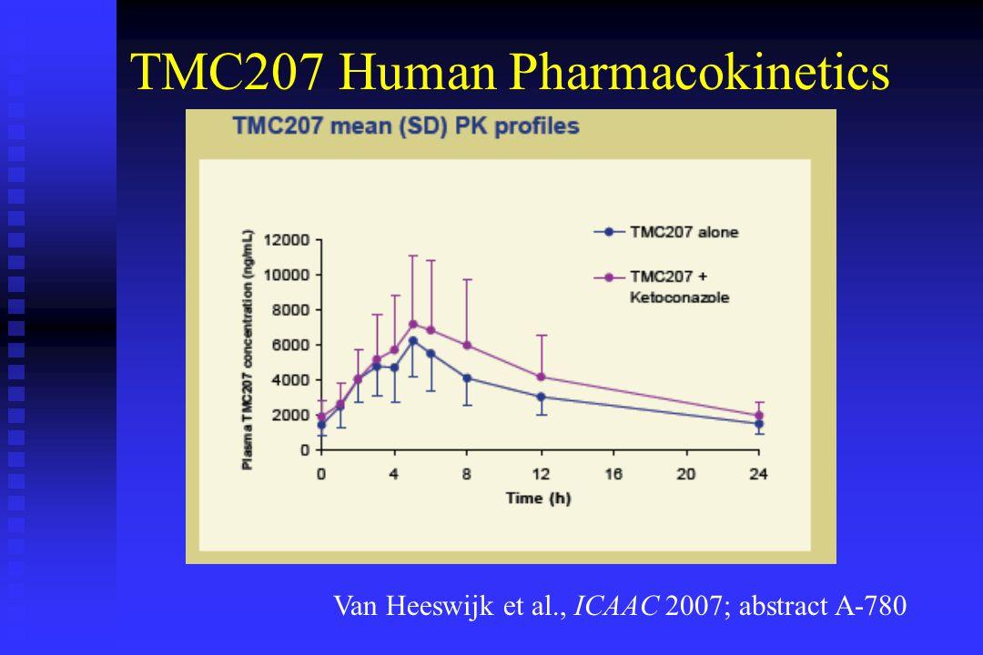 Van Heeswijk et al., ICAAC 2007; abstract A-780 TMC207 Human Pharmacokinetics
