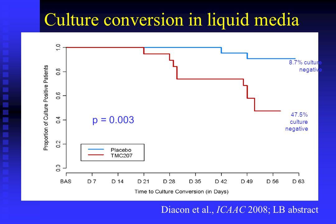 Culture conversion in liquid media p = 0.003 8.7% culture negative 47.5% culture negative Diacon et al., ICAAC 2008; LB abstract