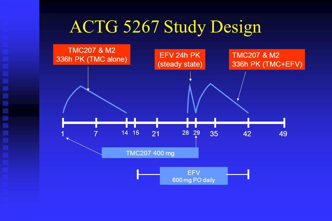 ACTG 5267 Study Design 17 14 49 EFV 600 mg PO daily 2135 28 42 TMC207 400 mg TMC207 & M2 336h PK (TMC alone) EFV 24h PK (steady state) TMC207 & M2 336h PK (TMC+EFV) 1529