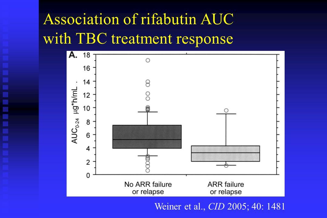 Association of rifabutin AUC with TBC treatment response Weiner et al., CID 2005; 40: 1481