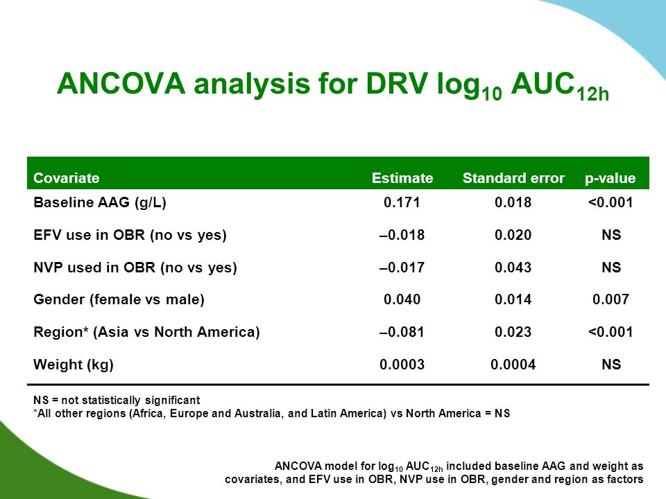 ANCOVA analysis for DRV log 10 AUC 12h CovariateEstimateStandard errorp-value Baseline AAG (g/L)0.1710.018<0.001 EFV use in OBR (no vs yes)–0.0180.020NS NVP used in OBR (no vs yes)–0.0170.043NS Gender (female vs male)0.0400.0140.007 Region* (Asia vs North America)–0.0810.023<0.001 Weight (kg)0.00030.0004NS ANCOVA model for log 10 AUC 12h included baseline AAG and weight as covariates, and EFV use in OBR, NVP use in OBR, gender and region as factors NS = not statistically significant *All other regions (Africa, Europe and Australia, and Latin America) vs North America = NS
