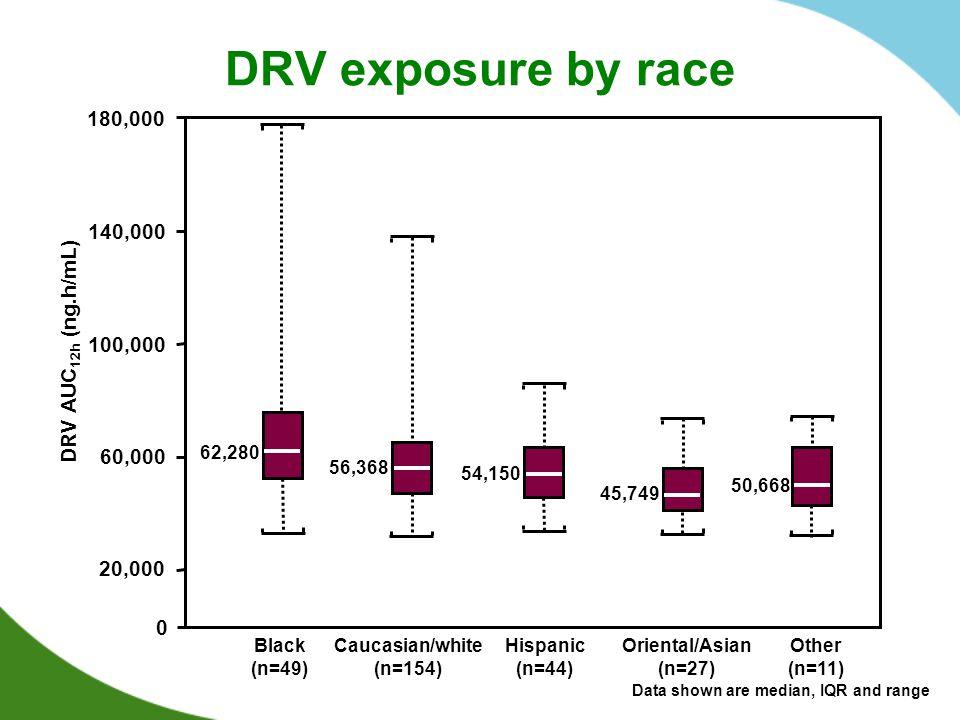 DRV exposure by race 62,280 56,368 54,150 45,749 50,668 20,000 60,000 140,000 100,000 180,000 Black (n=49) Caucasian/white (n=154) Hispanic (n=44) Oriental/Asian (n=27) Other (n=11) DRV AUC 12h (ng.h/mL) 0 Data shown are median, IQR and range