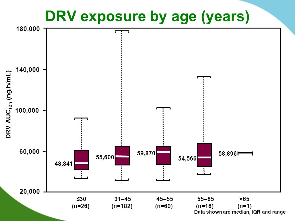 DRV exposure by age (years) ≤30 (n=26) 31–45 (n=182) 45–55 (n=60) 55–65 (n=16) >65 (n=1) 48,841 55,600 59,870 54,566 58,896 20,000 60,000 140,000 180,000 100,000 DRV AUC 12h (ng.h/mL) Data shown are median, IQR and range