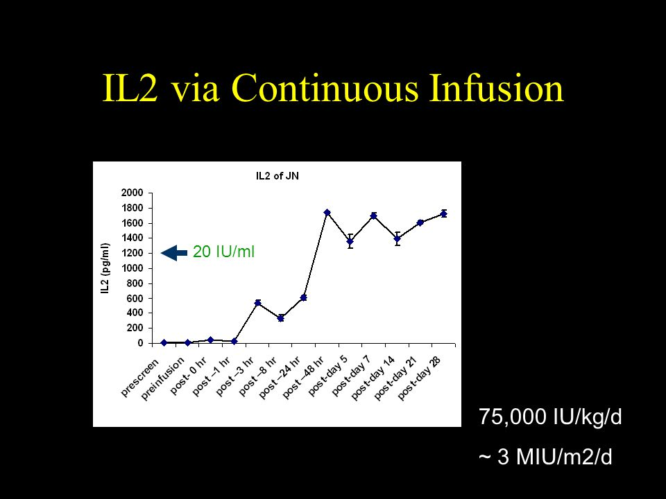 IL2 via Continuous Infusion 20 IU/ml 75,000 IU/kg/d ~ 3 MIU/m2/d