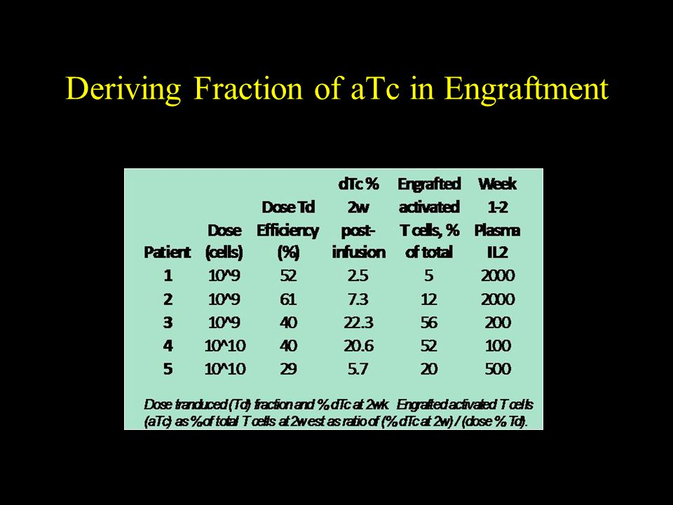 Deriving Fraction of aTc in Engraftment
