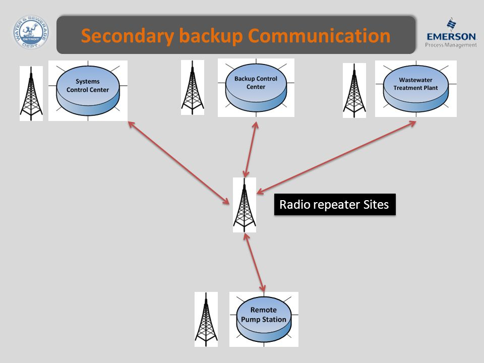 Secondary backup Communication Radio repeater Sites