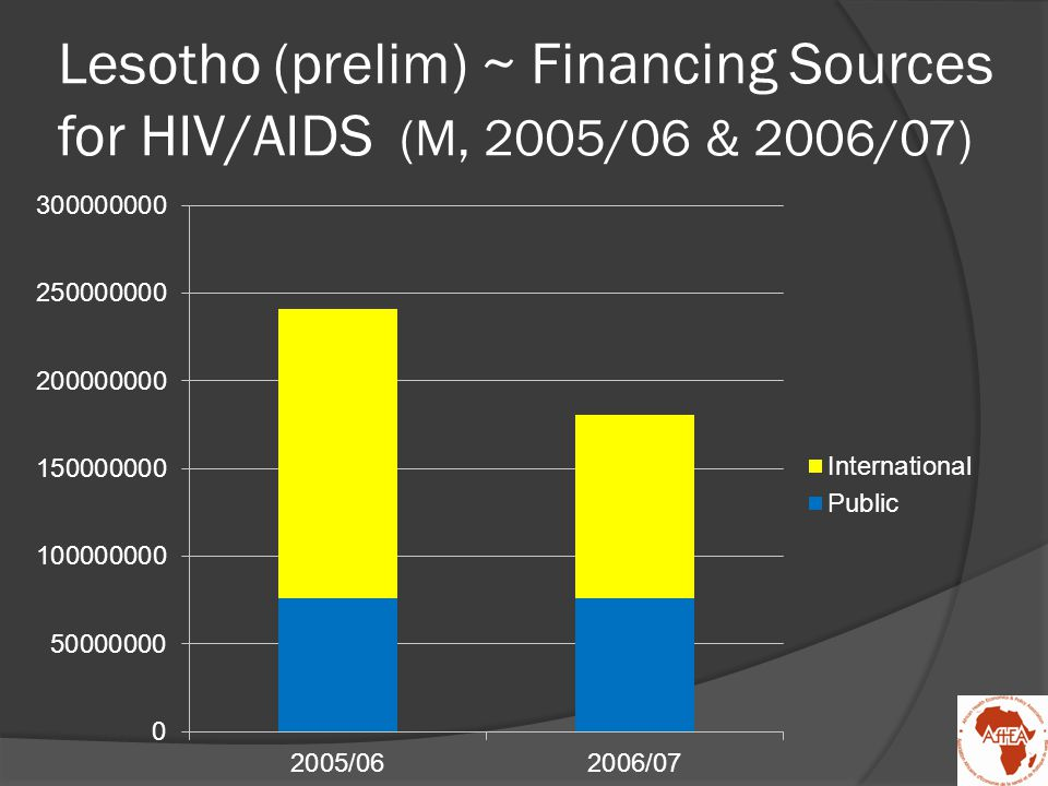 Lesotho (prelim) ~ Financing Sources for HIV/AIDS (M, 2005/06 & 2006/07)