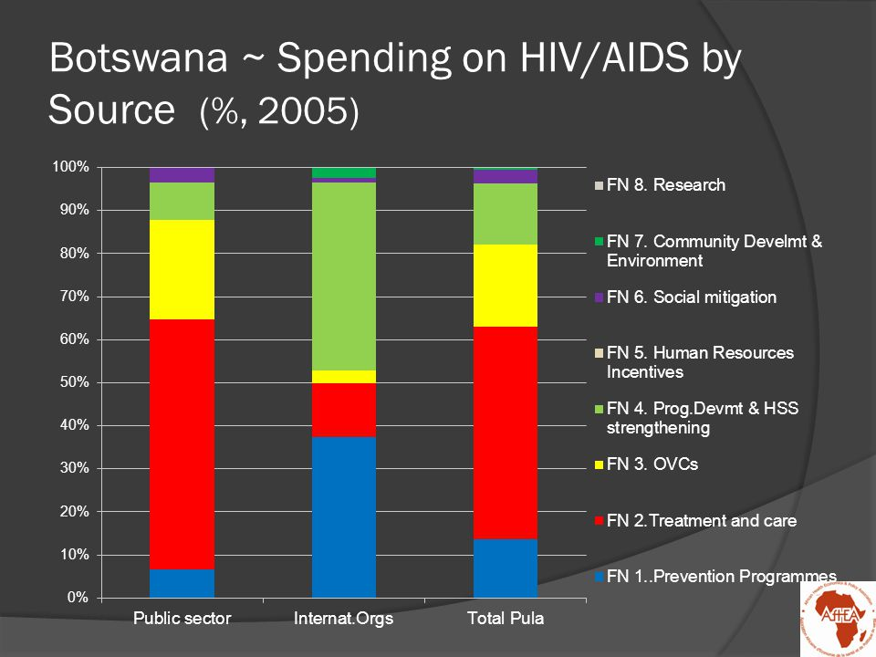 Botswana ~ Spending on HIV/AIDS by Source (%, 2005)