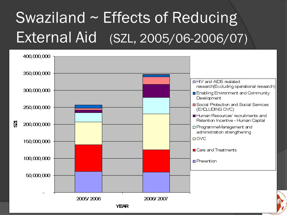 Swaziland ~ Effects of Reducing External Aid (SZL, 2005/06-2006/07)