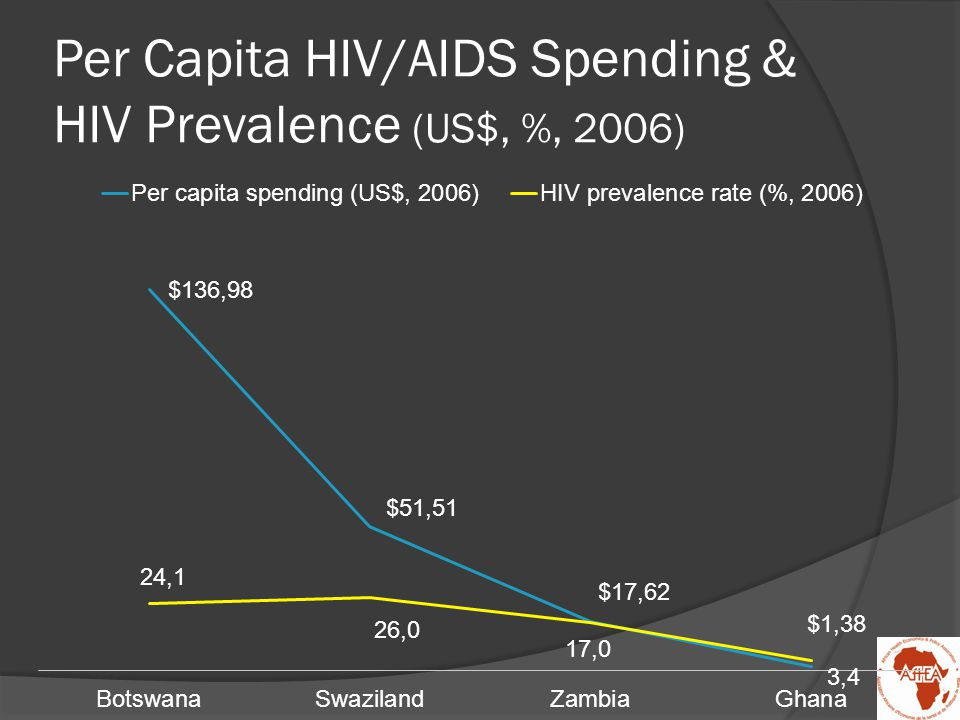 Increasing Public Allocations: Botswana ~ Total Spending on HIV/AIDS (PulaMill, 2003-2005)