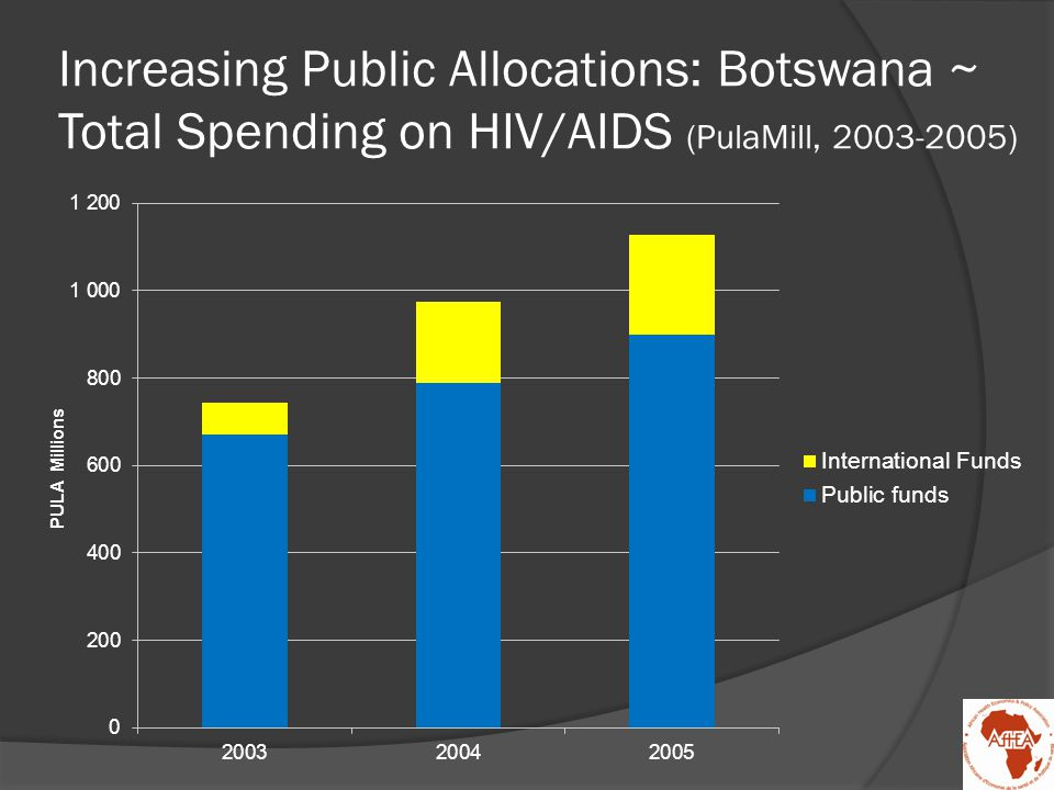 Swaziland ~ Sources of HIV/AIDS Financing (SZLmill, 2005/06-2006/07)